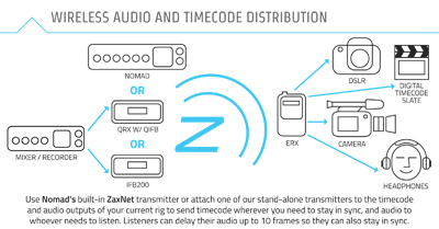 ZaxNet audio og tidskode distribution